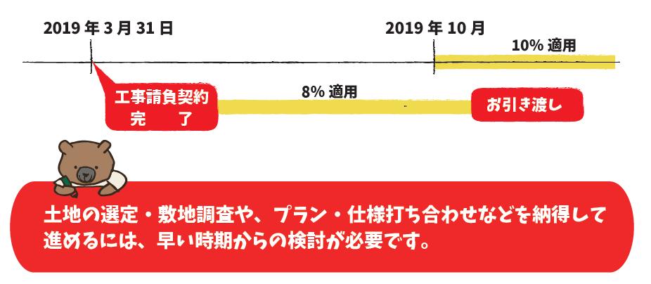 10%へ増税するタイミングにご注意
